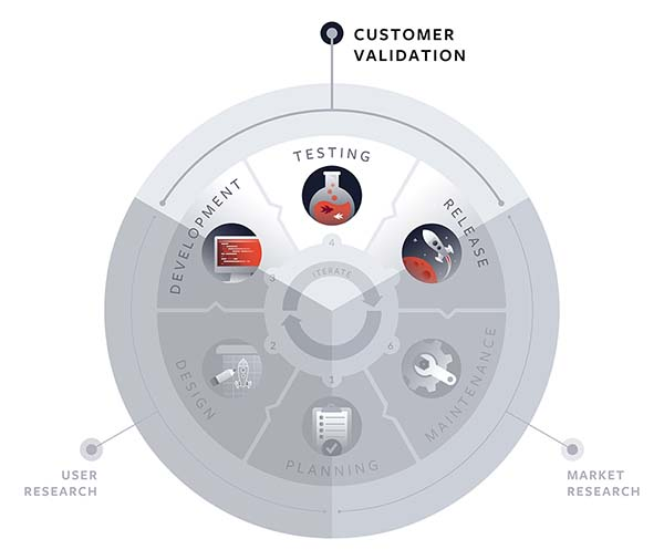 Customer Validation in the Product Lifecycle