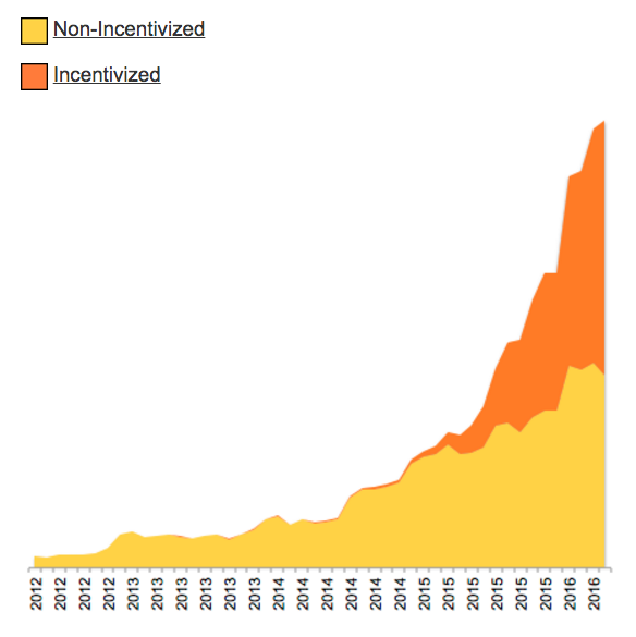 reviewmeta-graph-increasing-incentivized-reviews