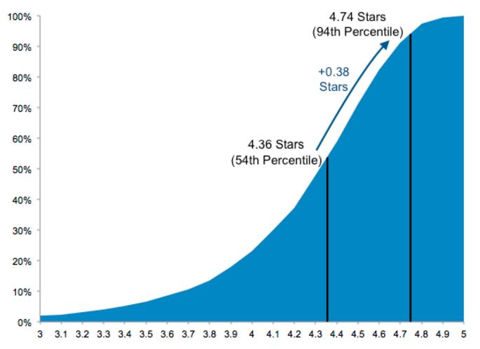 reviewmeta-graph-average-scores
