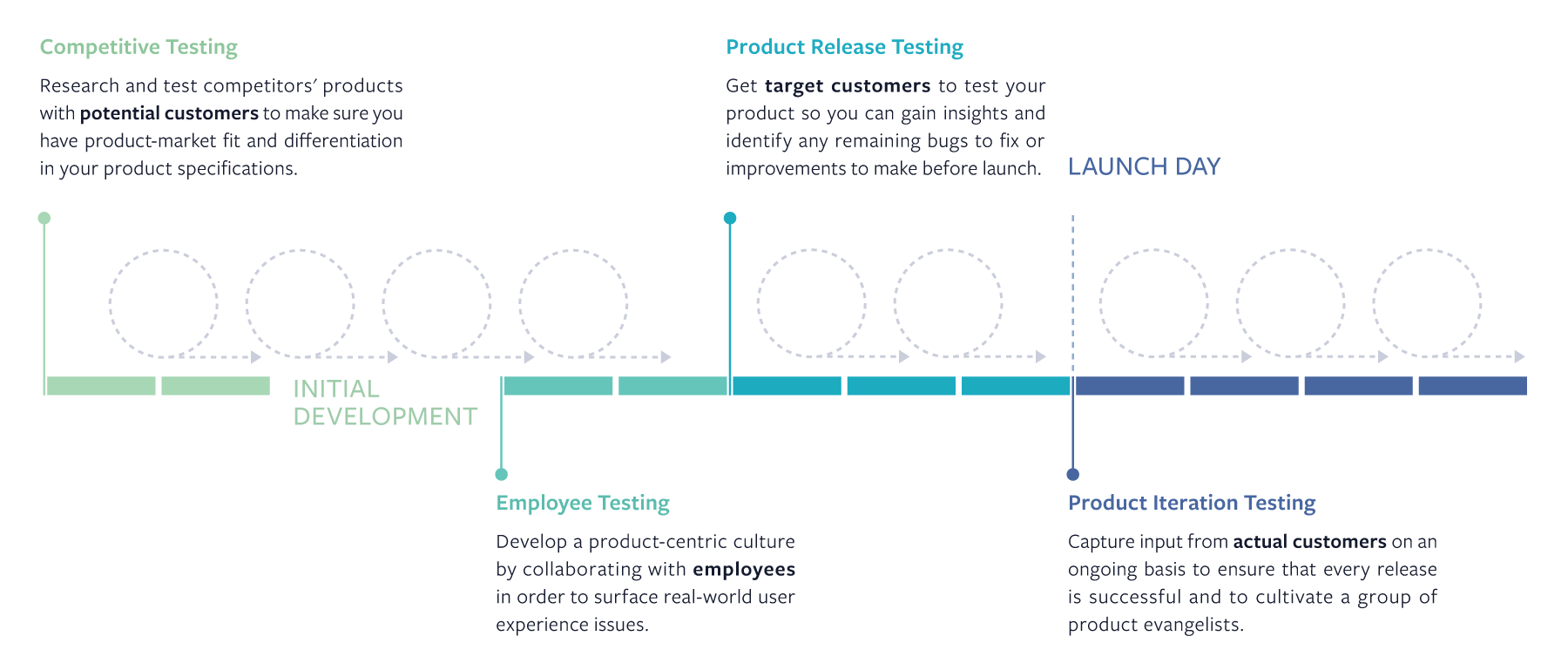 4 Common Delta Testing Use Cases in Product Development