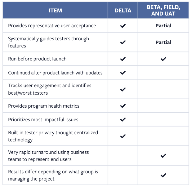 Delta Testing for Product Release