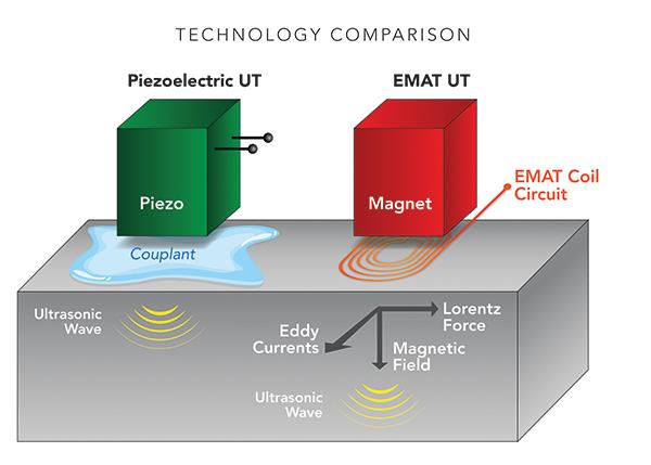 EMAT Technology Comparison Graph