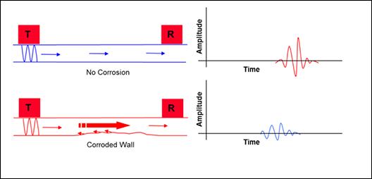 MRUT-Lamb - Inspección con modo Emisión/Recepción separadas