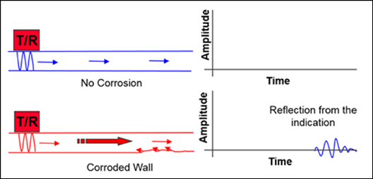 MRUT-Lamb - Inspección con el modo pulso-eco