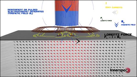 Ultrasonic Sound Generation with Lorentz Force