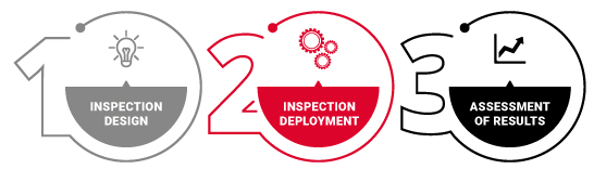 3 phases of the inspection: design, deployment and assesment of results