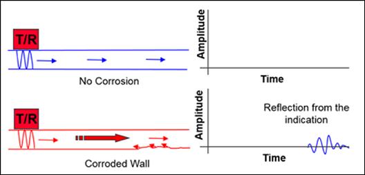 MRUT-SH - Inspección con el modo Pulso-Eco