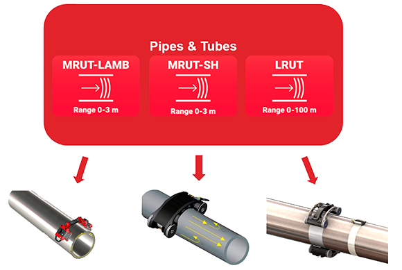 MRUT and LRUT techniques comparison inspection in pipes and tubes
