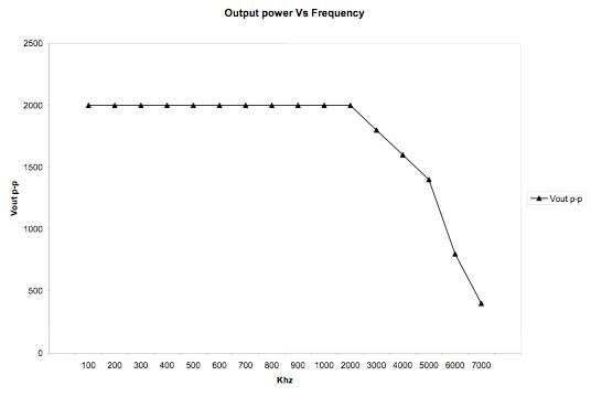 High-Power UT Instrumentation 20kW Pulser