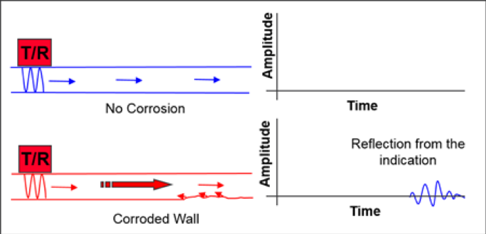 Diagram showing the time of fligh to detect corrosion using Pulse-Echo inspection