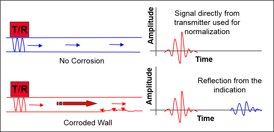 Diagram showing the time of fligh to detect corrosion using Shear Horizontal Waves