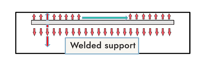 Diagram of the welded support using axial scanning