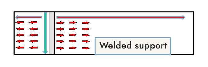 Diagram of the welded support using circumferential scanning