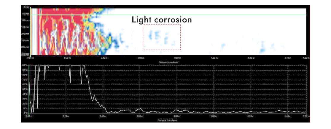 Screenshot of light corrosion
