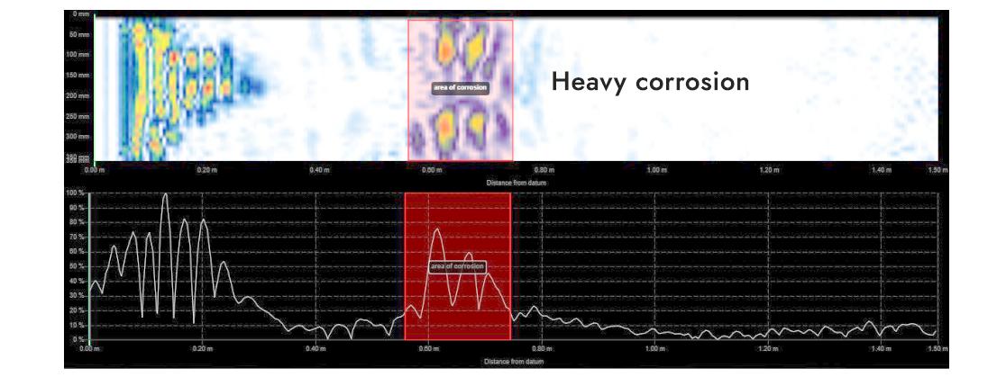 Screenshot of heavy corrosion