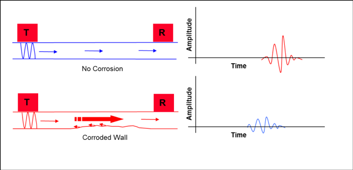 Diagram showing the time of fligh to detect corrosion using Pitch-Catch inspection