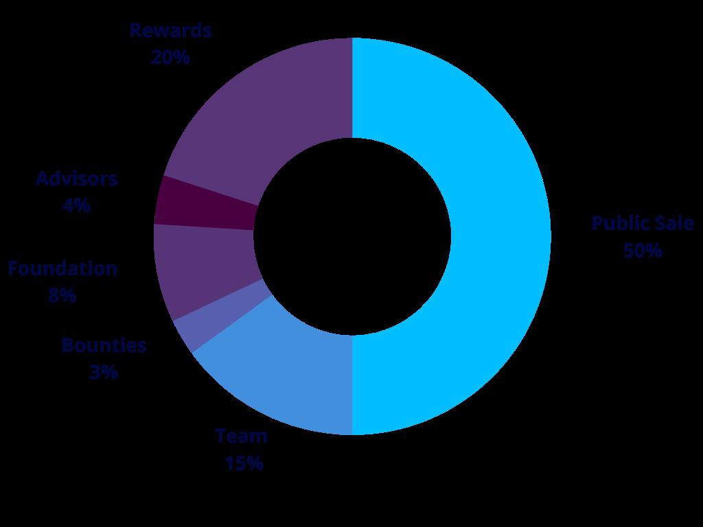 Soku Swap Token Distribution