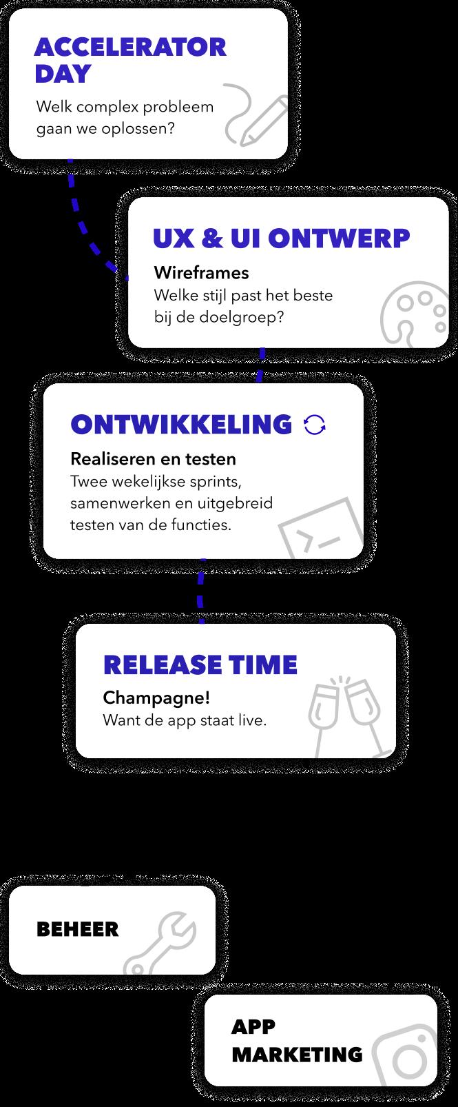 Ontwikkelproces voor webapps