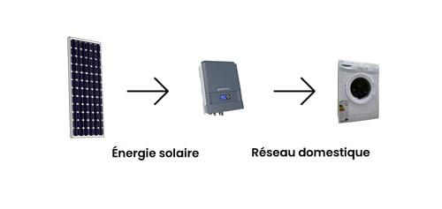 L'onduleur photovoltaïque injecte de l'électricité dans le réseau domestique