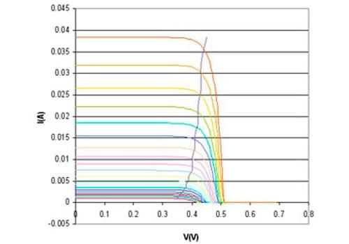 Calculez le point de puissance maximale de votre installation solaire