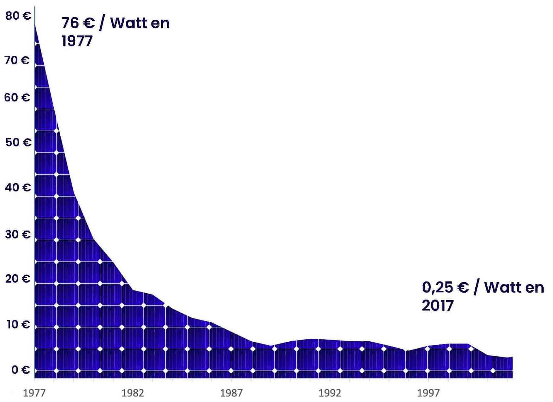 Les prix du photovoltaïque n'ont pas finit de baisser