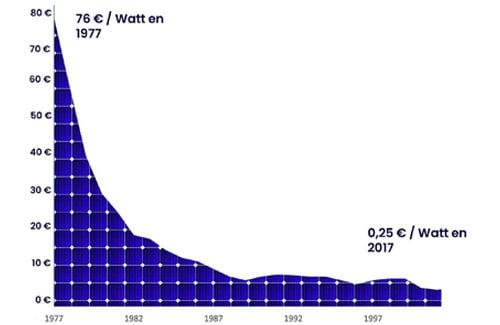 Le prix du matériel photovoltaïque a fortement chuté ces dernières années.