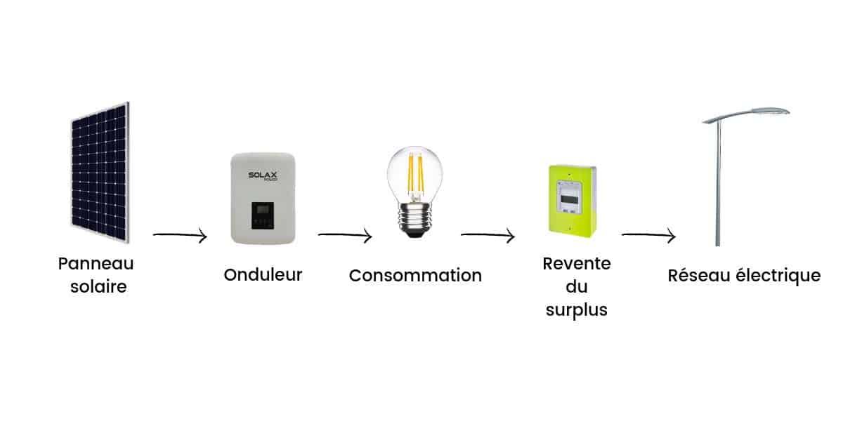 Le surplus d'électricité peut être revendu au réseau public