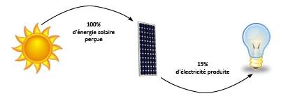Découvrez quel est le rendement photovoltaïque d'un panneau solaire à haut rendement