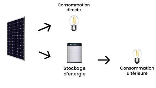 L'autoconsommation photovoltaïque est plus rentable que la revente d'électricité.