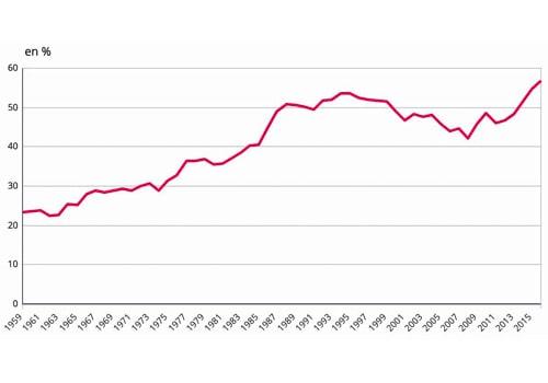 Les tarifs de l'électricité augmentent chaque année.