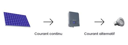 Pour autoconsommer, découvrez comment le courant électrique est transformé