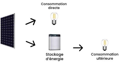 Adaptez vos utilisations au fonctionnement d'un panneau solaire photovoltaïque