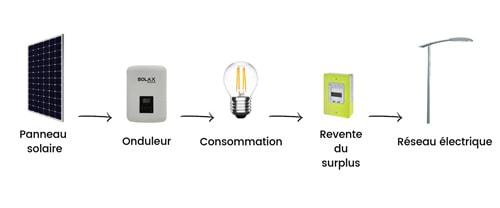 Le surplus d'électricité photovoltaïque peut être vendu