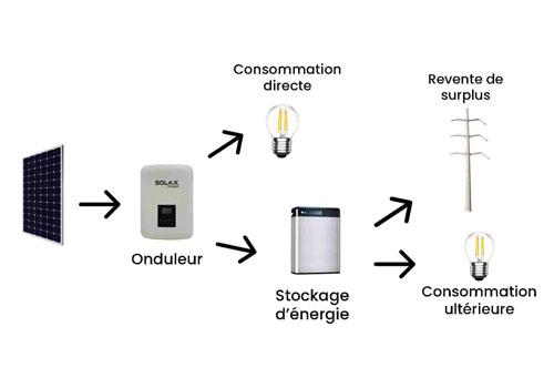 Découvrez les différentes options de stockage d'énergie