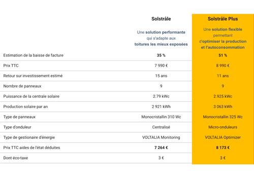 Les prix des panneaux solaires sont donnés grâce à une simulation.