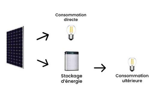 L'autoconsommation photovoltaïque est compliqué à atteindre.