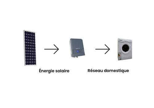 L'onduleur photovoltaïque injecte de l'électricité dans le réseau domestique.