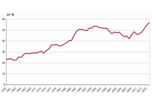 Faire des économies d'énergie est important pour beaucoup de français.