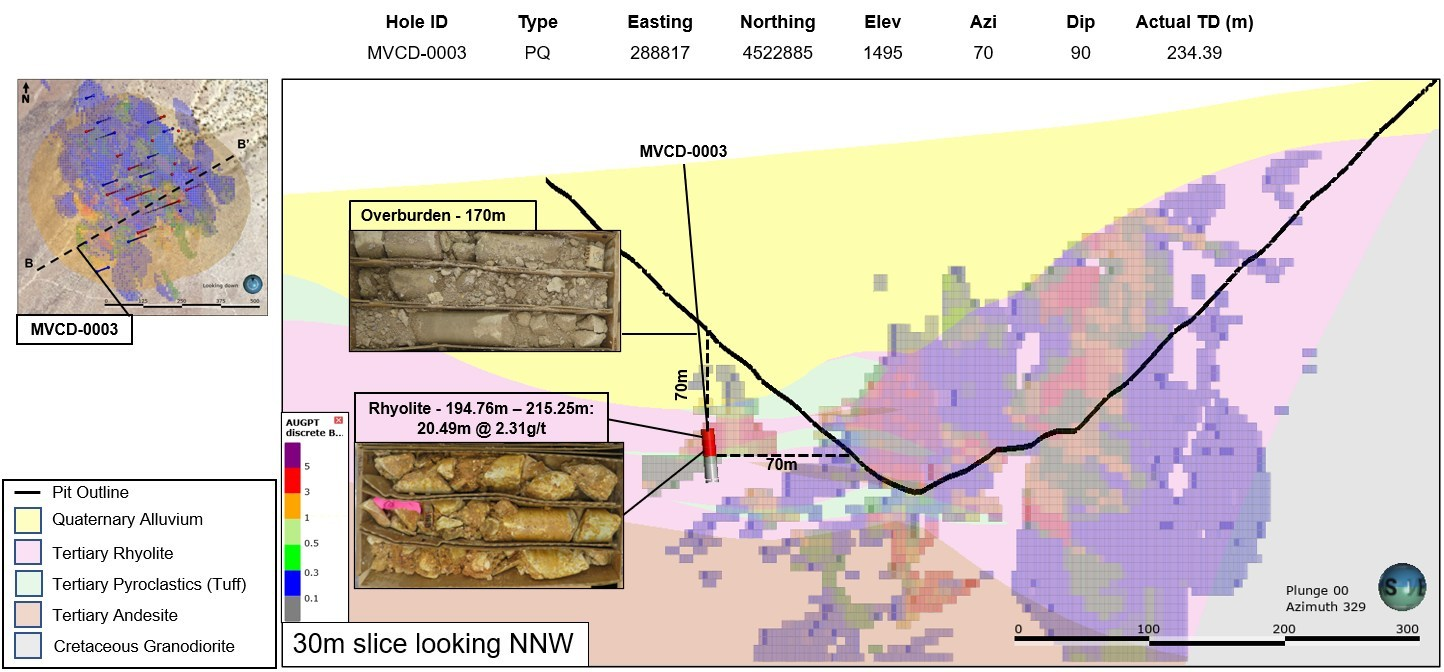 Figure 1: Cross Section from B – B'. Mineralization Hosted Within the Rhyolite (purple) and Andesite (brown). (CNW Group/Millennial Precious Metals Corp.)