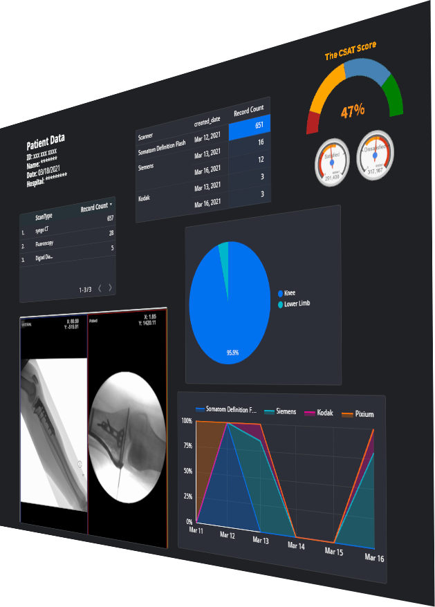 Health Dashboard with Perspective