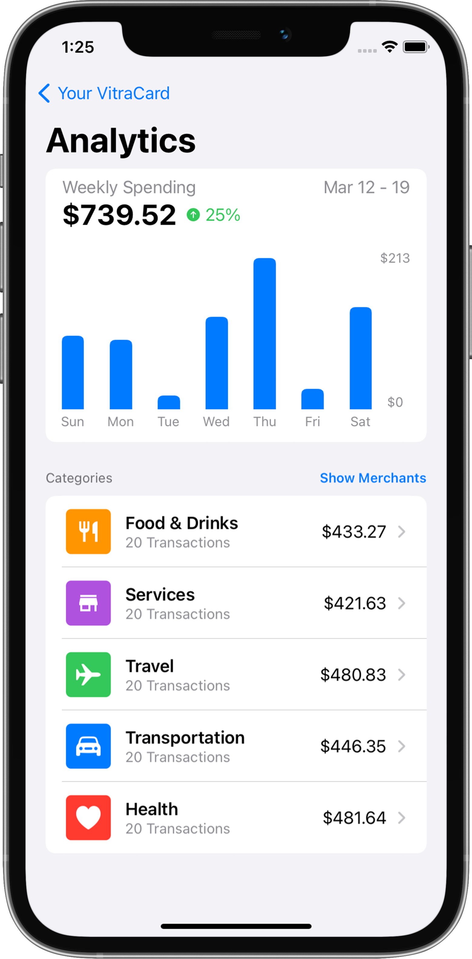 The VitraCash Analytics page showing weekly spending and categories you spend on most