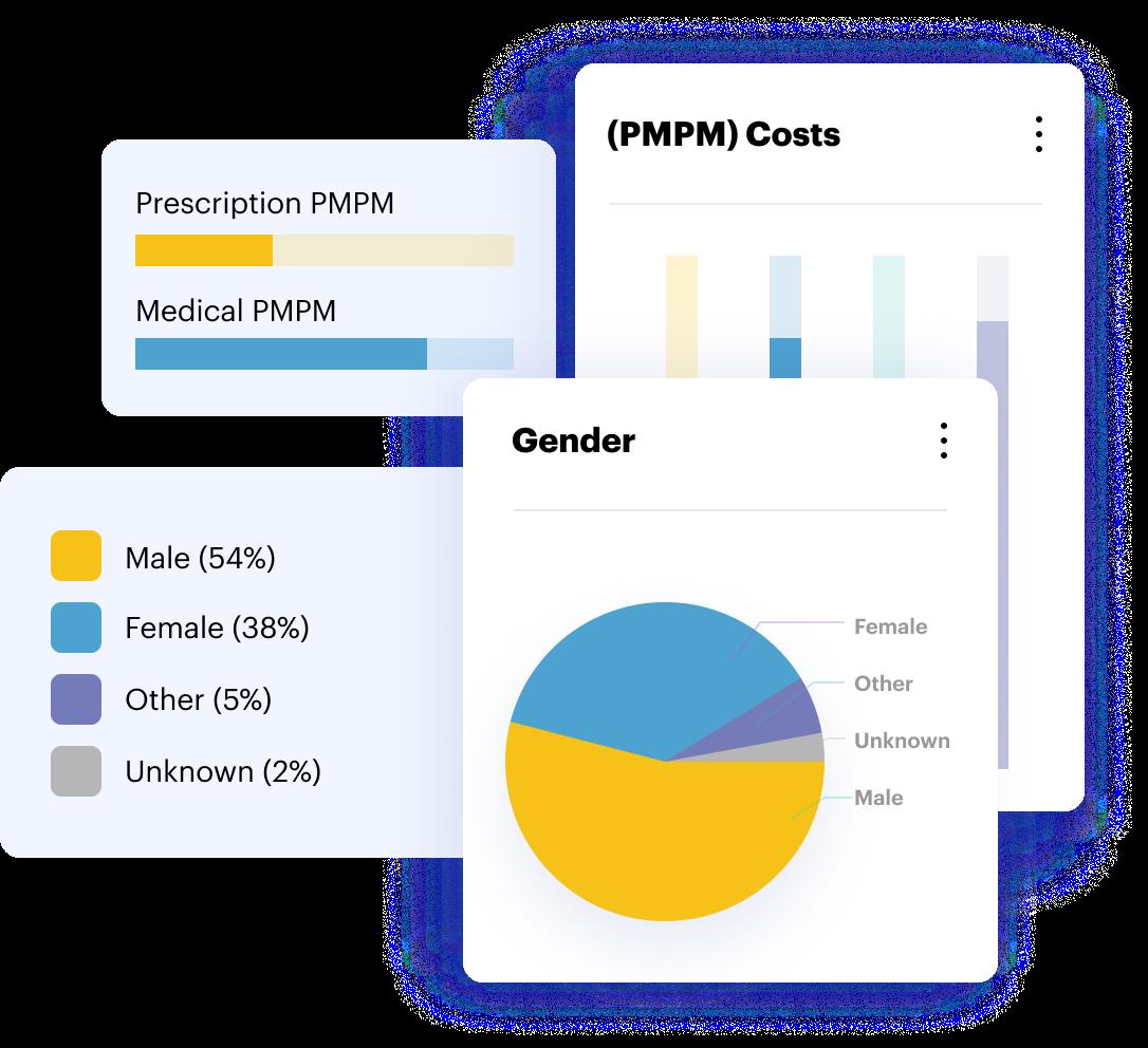 pie chart showing gender variance