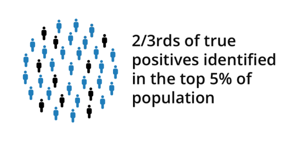 impact on population health