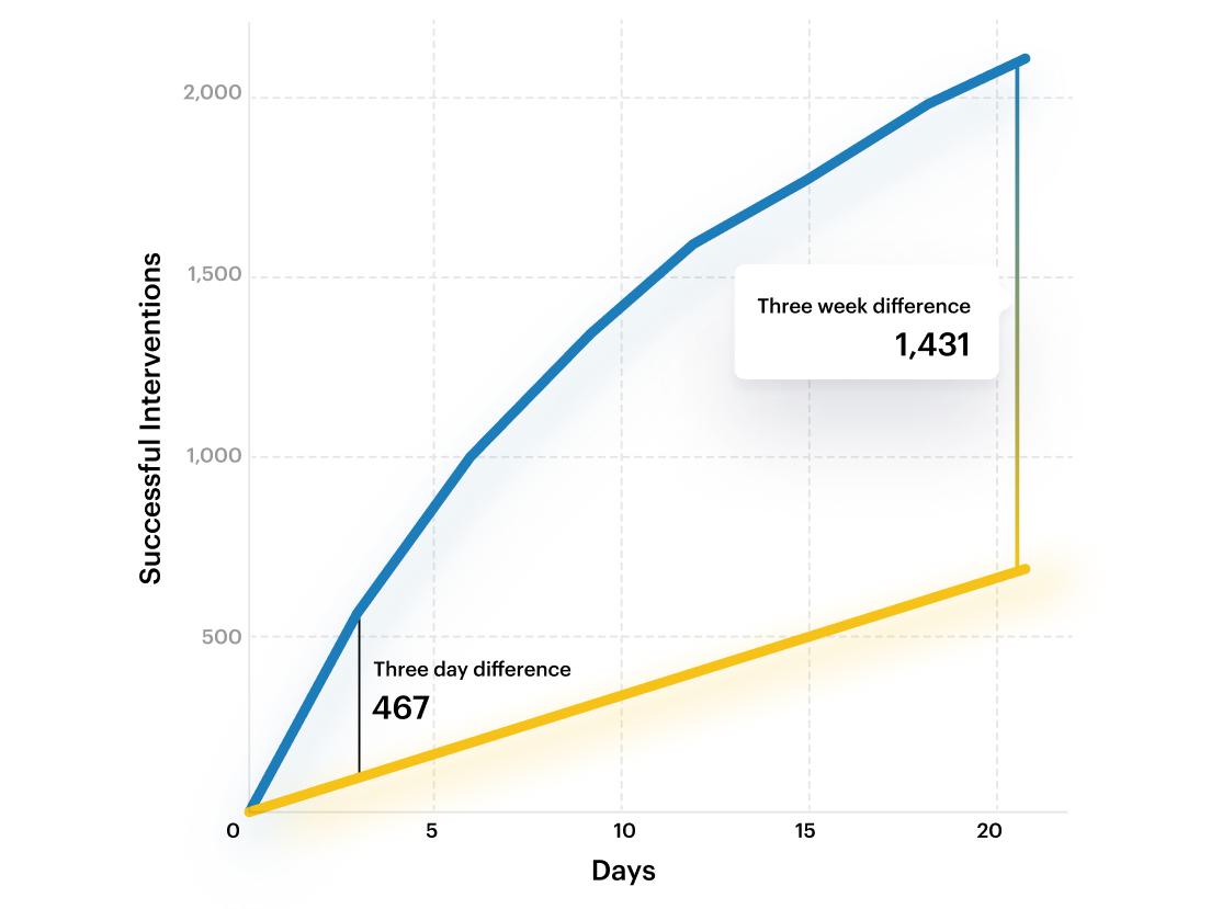C graph