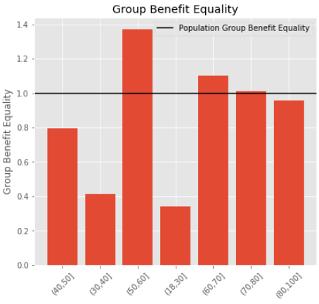 Group Benefit Equality measured on a general population for an ensemble of models coming from Medicare and Medicaid data