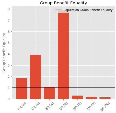 Group Benefit Equality for COVID-19