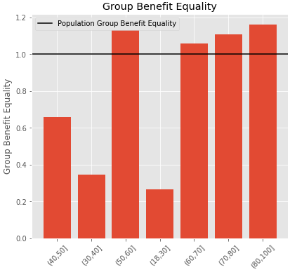 Group Benefit Equality measured on a general population