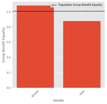 Population Group Benefit Equality