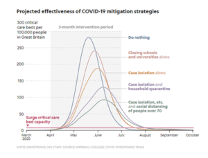 Projected effectiveness of COVID mitigation strategies