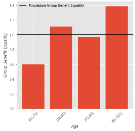 Predictive modelling ing by age
